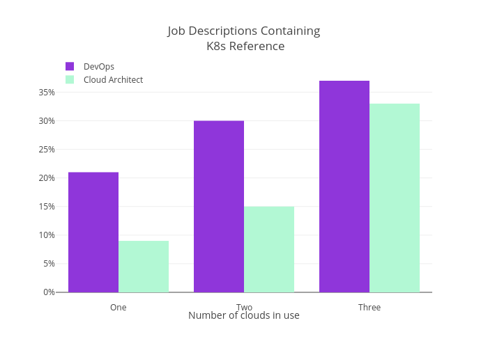 Job Descriptions Containing K8s Reference   bar chart made by Essaouriab   plotly