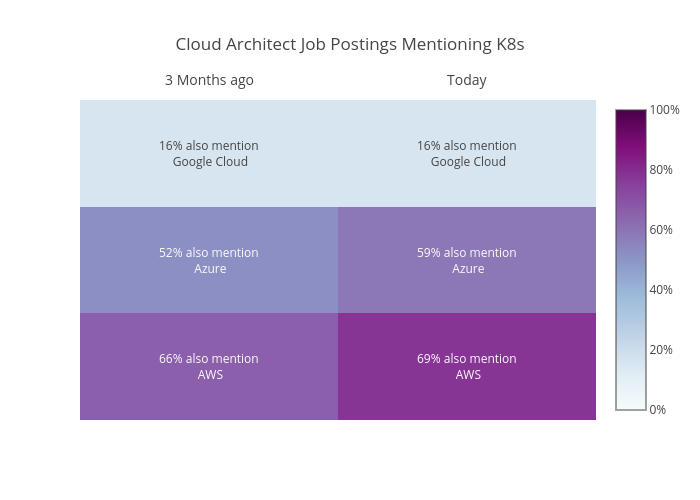 Cloud Architect Job Postings Mentioning K8s | heatmap made by Essaouriab | plotly