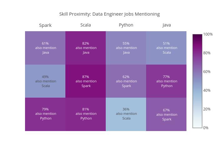 Skill Proximity: Data Engineer Jobs Mentioning | heatmap made by Essaouriab | plotly