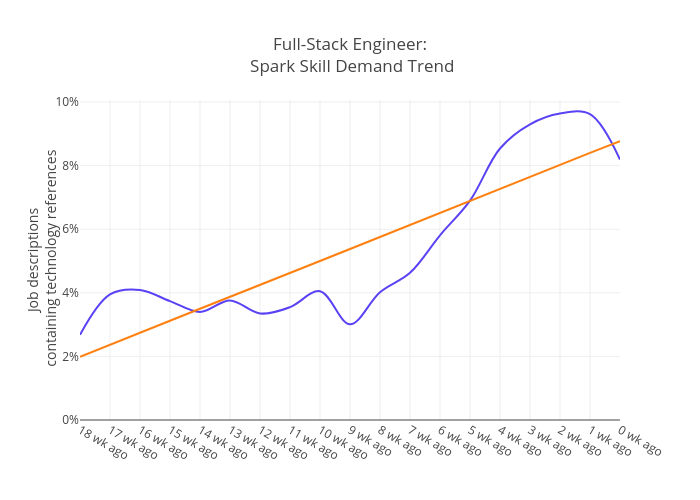 Full-Stack Engineer: Spark Skill Demand Trend | line chart made by Essaouriab | plotly