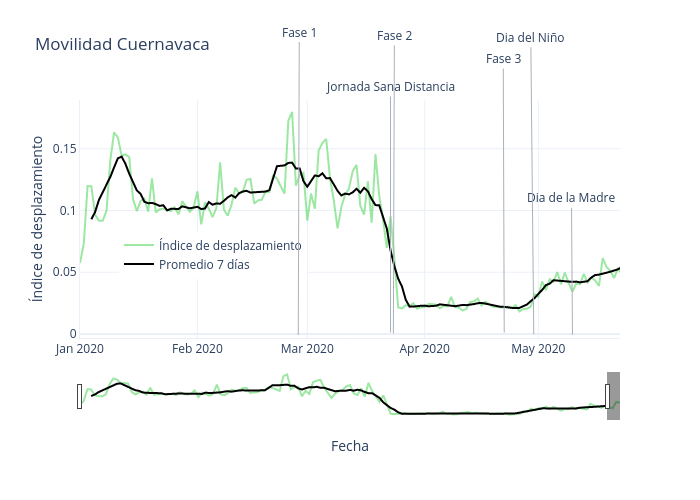 Movilidad Cuernavaca | line chart made by Estornudame | plotly
