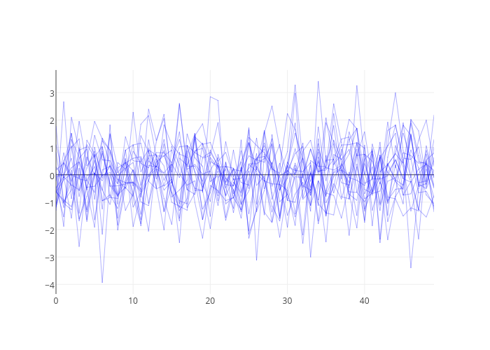 Getting Started Plotly for Python