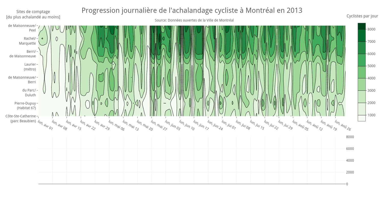 Progression journalière de l'achalandage cycliste à Montréal en 2013   contour made by Etpinard   plotly