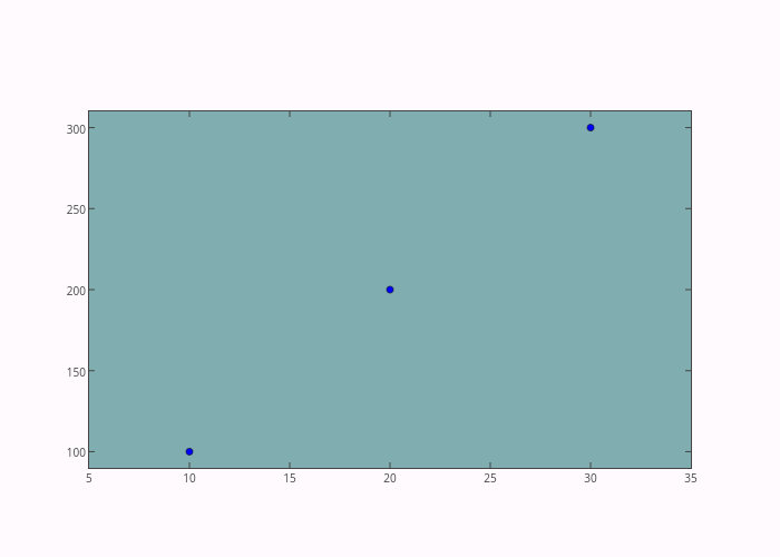 _line0 | scatter chart made by Etpinard | plotly