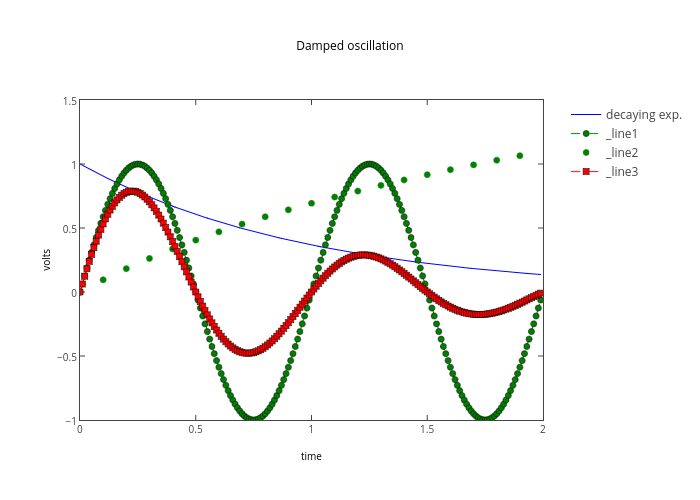Damped oscillation | line chart made by Etpinard | plotly
