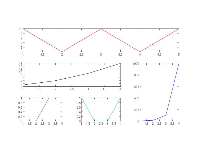 sbplt 1, sbplt 2, sbplt 3, sbplt 4, sbplt 5 | line chart made by Etpinard | plotly