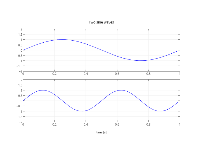 1 Hz vs 2 Hz | line chart made by Etpinard | plotly