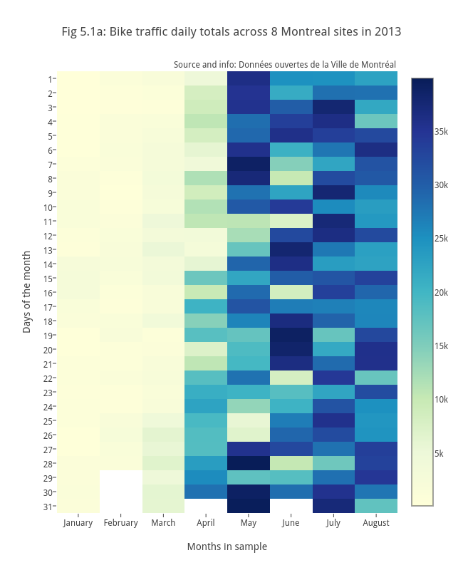 Fig 5.1a: Bike traffic daily totals across 8 Montreal sites in 2013 | heatmap made by Etpinard | plotly