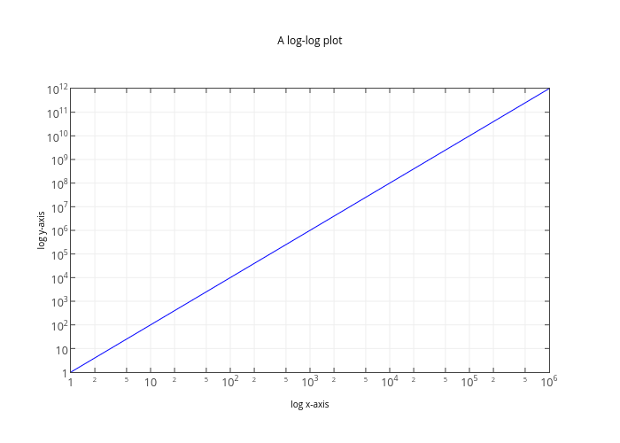 A log-log plot | line chart made by Etpinard | plotly