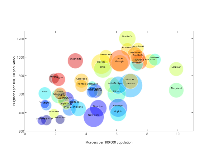 scatter chart made by Etpinard | plotly