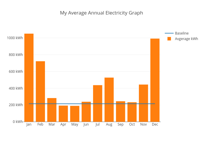 avg-yearly-kwh