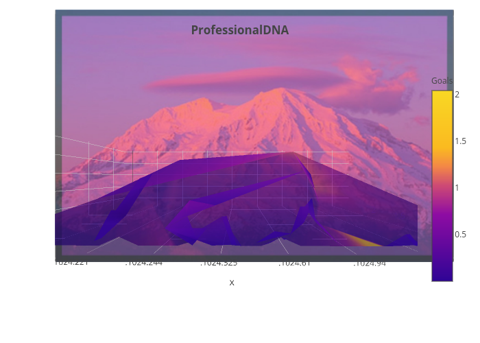 ProfessionalDNA | mesh3d made by Evolvesteam | plotly