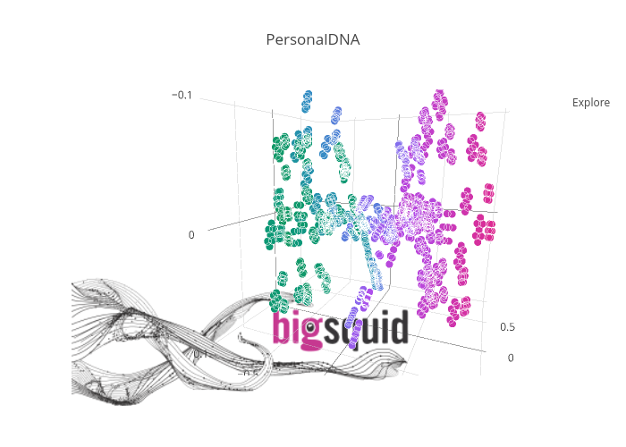 PersonalDNA | scatter3d made by Evolvesteam | plotly