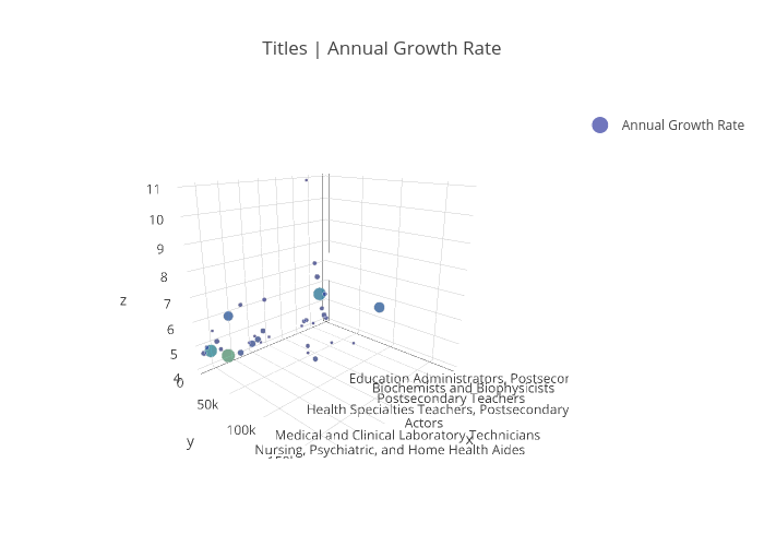 Titles | Annual Growth Rate | scatter3d made by Evolvesteam | plotly
