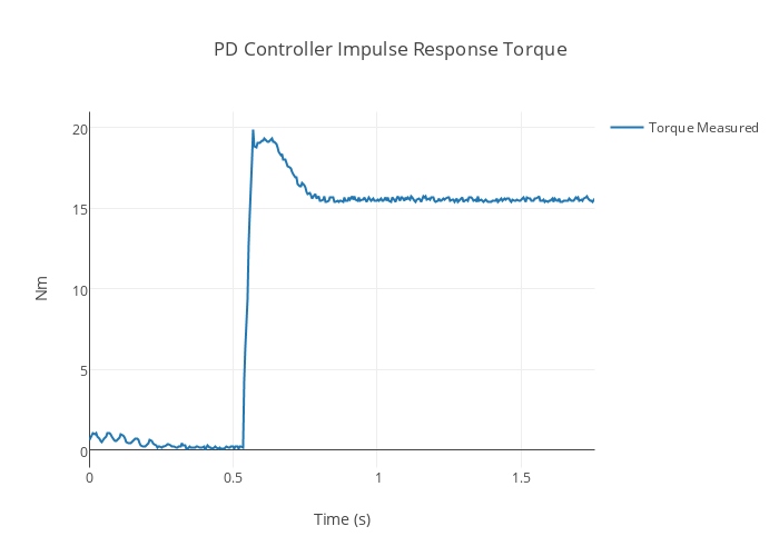 PD Controller Impulse Response Torque | scatter chart made