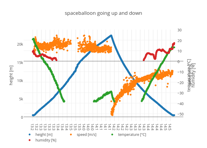 spaceballoon going up and down | scatter chart made by Excogitation | plotly