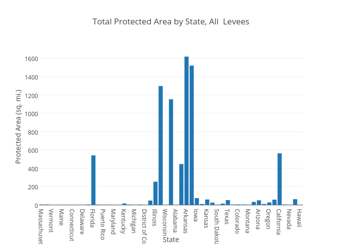 Total Protected Area by State, All  Levees