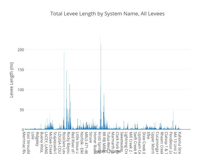 Total Levee Length by System Name, All Levees
