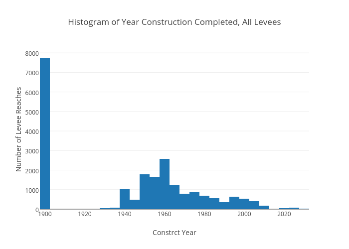 Histogram of Year Construction Completed, All Levees