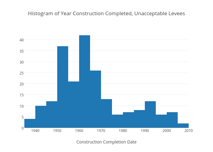 Histogram of Year ConstructionCompleted, Unacceptable Levees