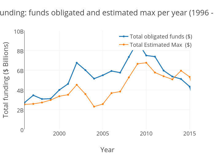NSF Funding levels:  funds obligated and estimated max per year (1996 - 2015)