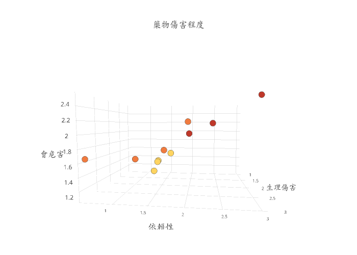 藥物傷害程度 | scatter3d made by F55665566 | plotly