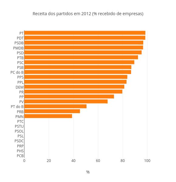 Receita dos partidos em 2012 (% recebido de empresas)