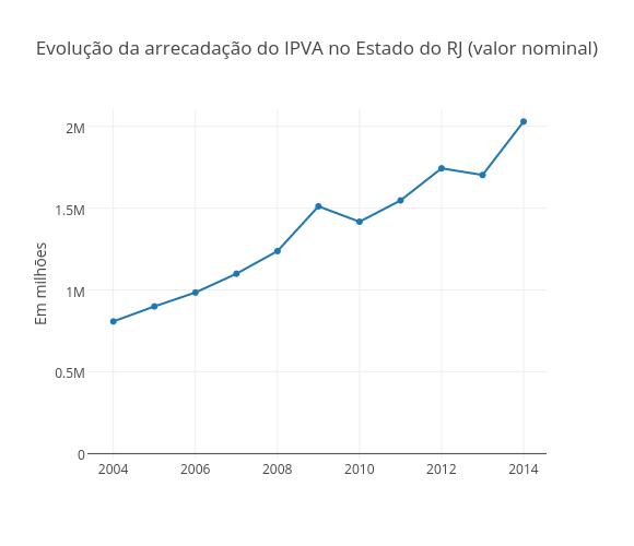 Evolução da arrecadação do IPVA no Estado do RJ (valor nominal)