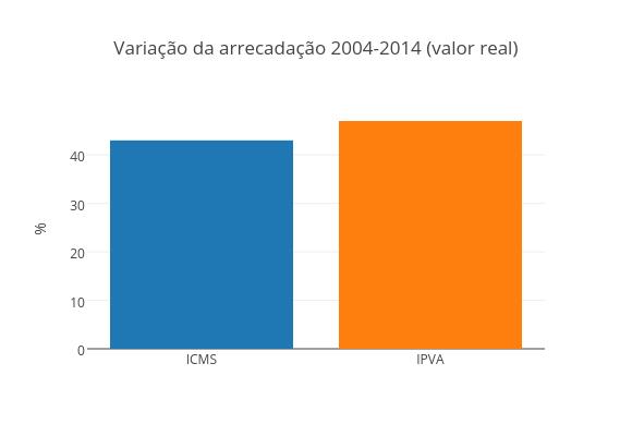 Variação da arrecadação 2004-2014 (valor real)