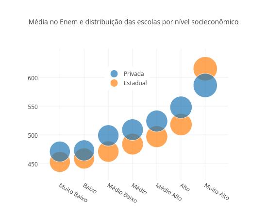 Média no Enem e distribuição das escolas por nível socieconômico