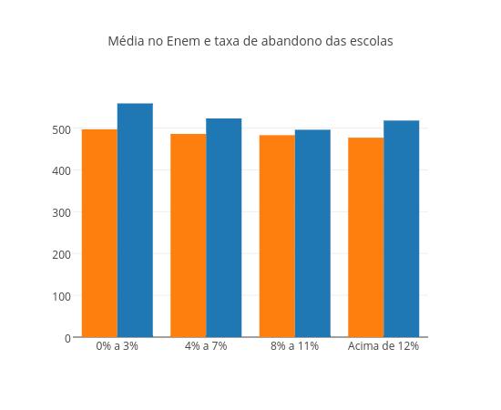 Média no Enem e taxa de abandono dos alunos