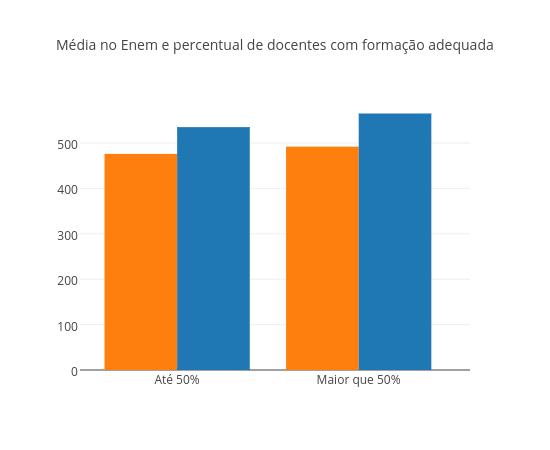 Média no Enem e percentual de docentes com formação adequada