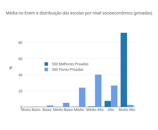 Média Enem e distribuição nível socioeconômico escolas (privadas)