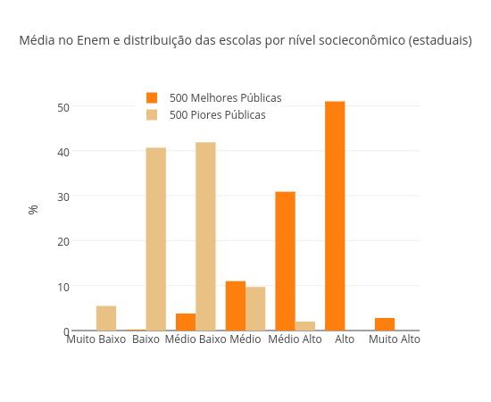 Média no Enem e distribuição das escolas por nível socieconômico (estaduais)