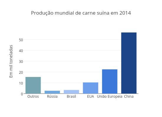 Produção mundial de carne suína em 2014