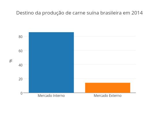 Destino da produção de carne suína brasileira em 2014