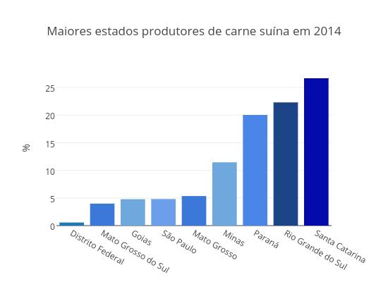 Maiores estados produtores de carne suína em 2014