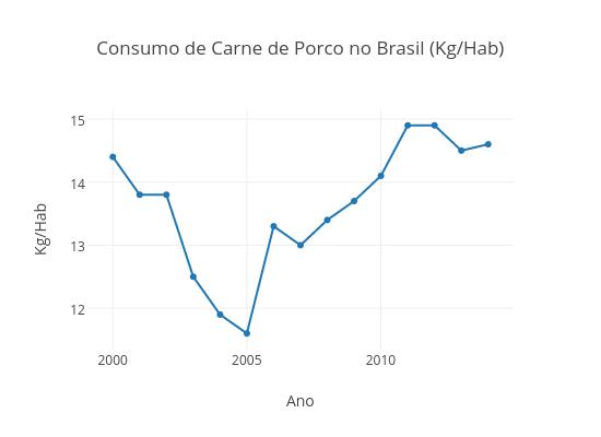 Consumo de Carne de Porco no Brasil (Kg/Hab)