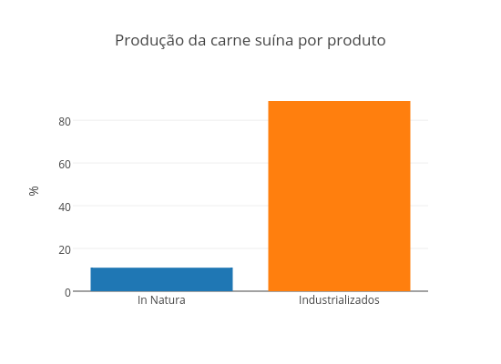 Produção da carne suína por produto