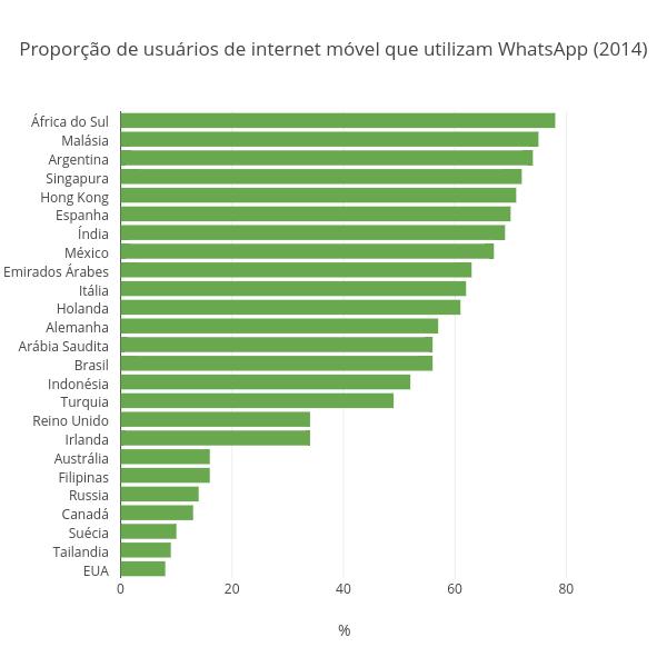 Proporção de usuários de internet móvel que utilizam WhatsApp (2014)