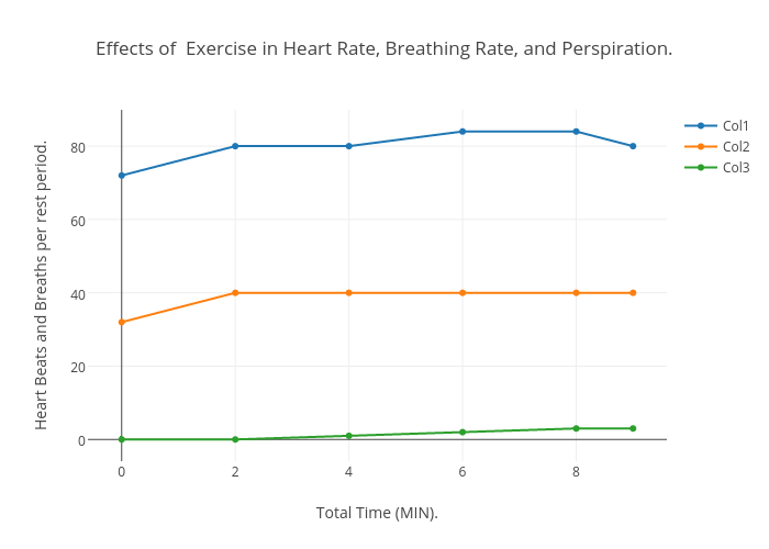 effect of exercise on pulse rate