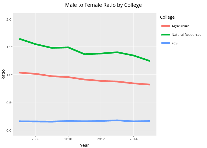 Male to Female Ratio by College | line chart made by Faeis | plotly