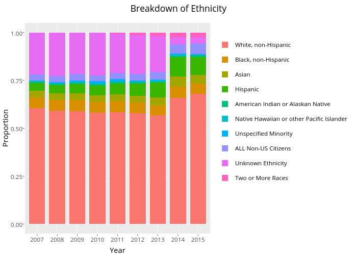 Breakdown of Ethnicity  | stacked bar chart made by Faeis | plotly