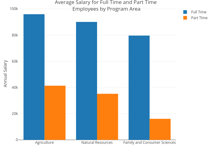 Average Salary for Full Time and Part Time Employees by Program Area   grouped bar chart made by Faeis   plotly