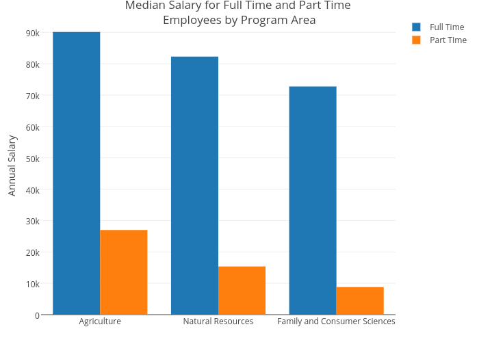 Median Salary for Full Time and Part Time Employees by Program Area