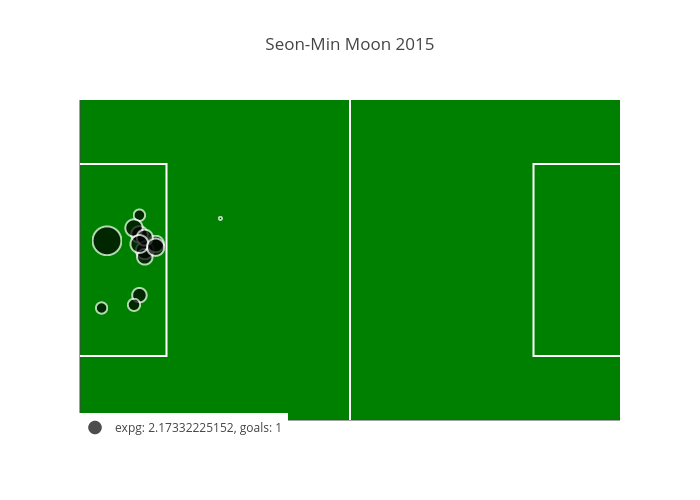 Seon-Min Moon 2015