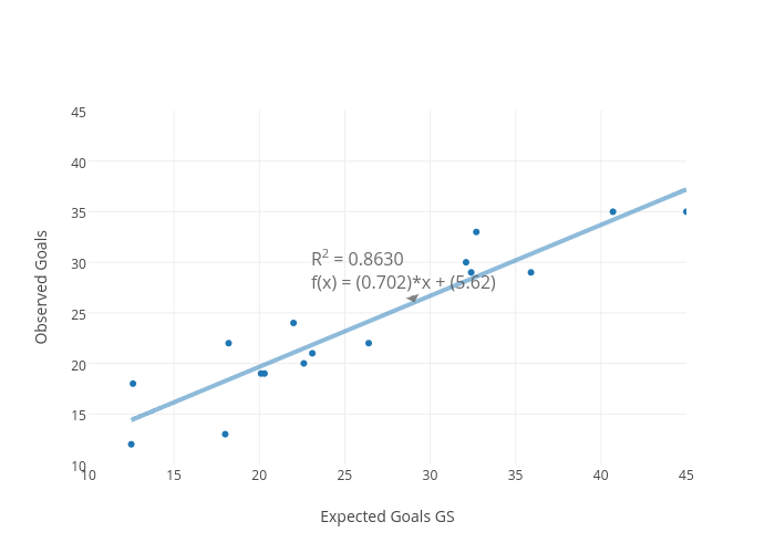 Observed Goals vs Expected Goals GS