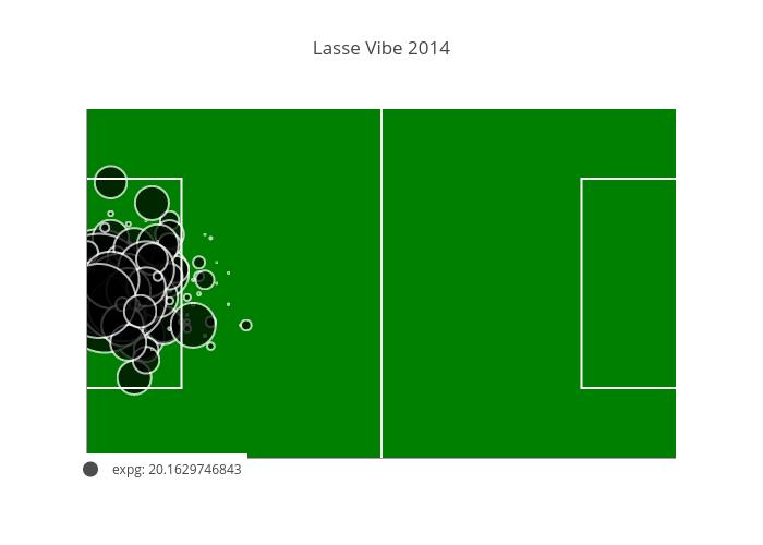 Lasse Vibe 2014