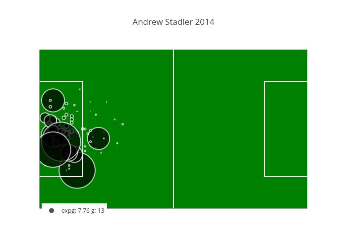 Andrew Stadler 2014