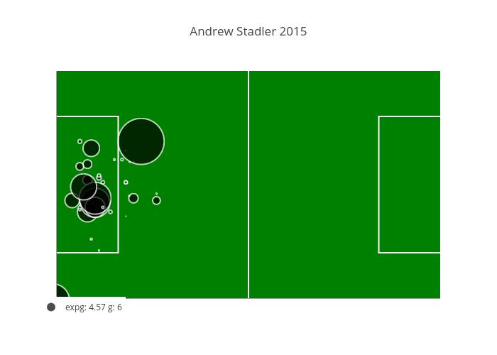 Andrew Stadler 2015